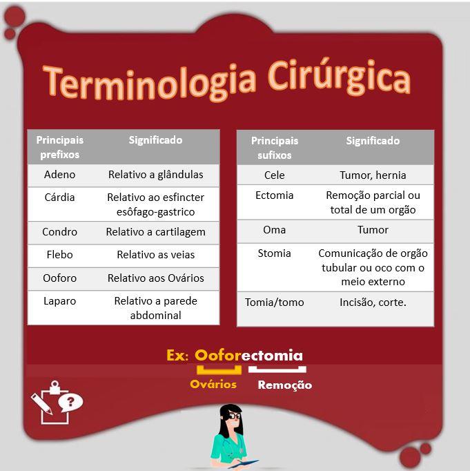 Resumo de Terminologias Cirúrgicas