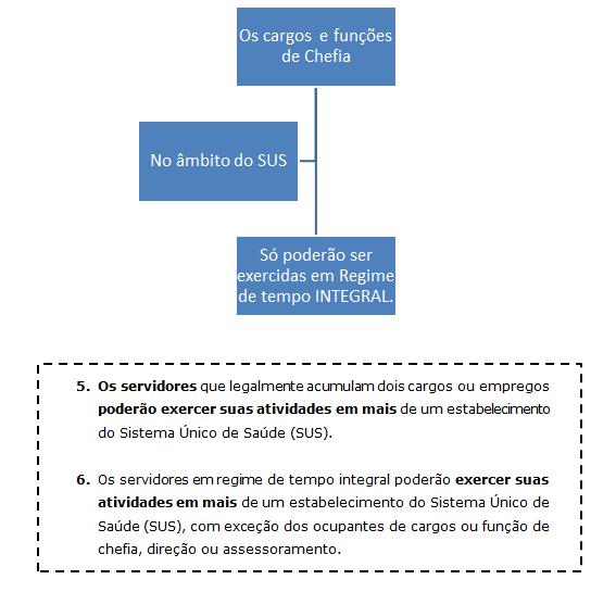 Cargos e funções de chefia, direção e assessoramento no SUS - Natale Souza - Sanar