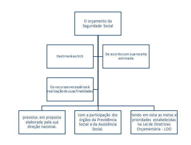 Gráfico de orçamento da seguridade social destinado ao SUS - Natale Souza - Sanar