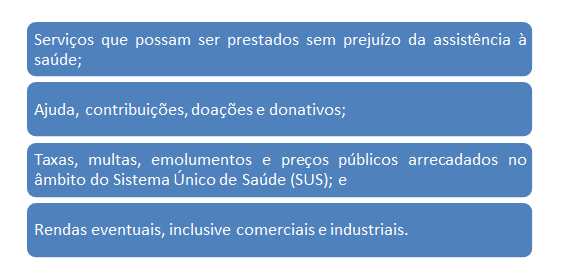 Outras fontes de recursos do SUS - Natale Souza - Sanar
