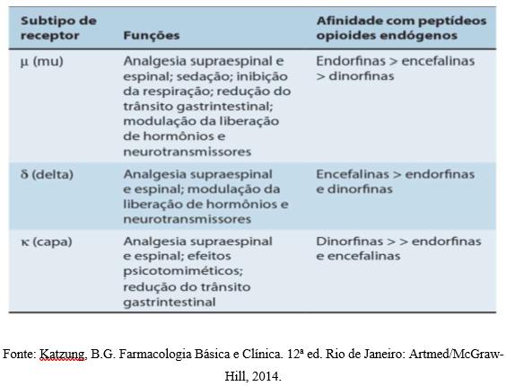 Tabela funções opioides