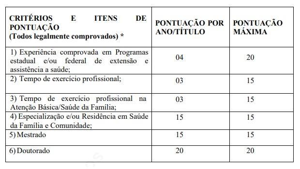 Tabela: critérios de avaliação