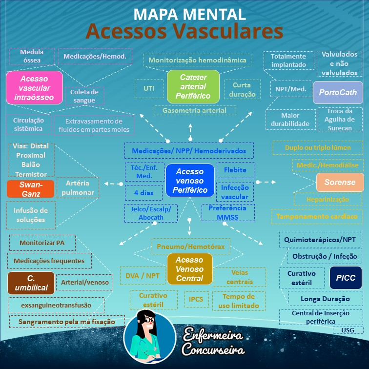 Mapa Mental de Acesso Vascular | Enfermagem