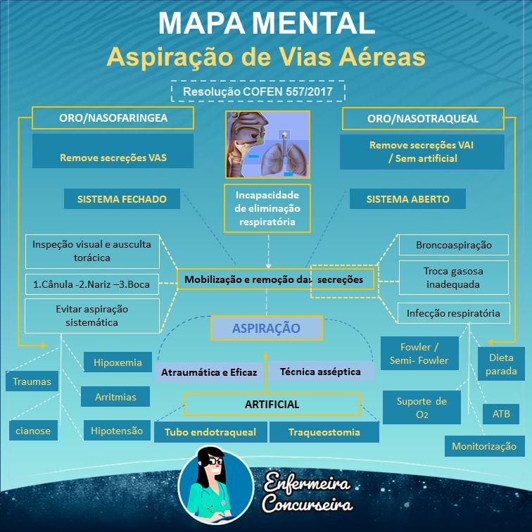 Mapa Mental de Aspiração de Vias Aéreas | Enfermagem