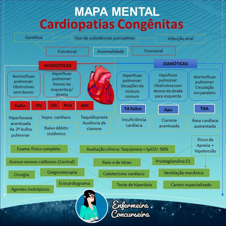 Mapa Mental de Cardiopatia Congênita   Enfermagem