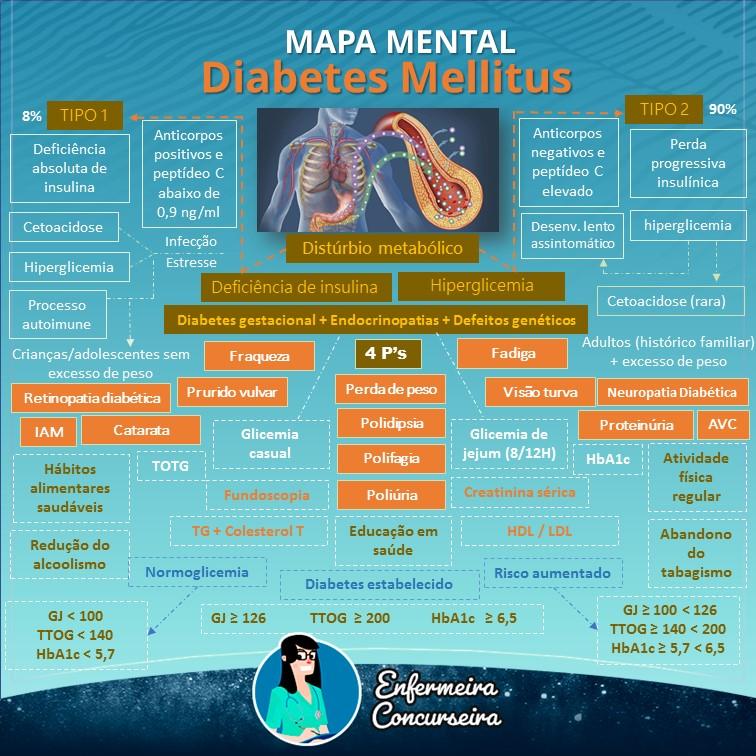 Mapa Mental de Diabétes Mellitus   Enfermagem