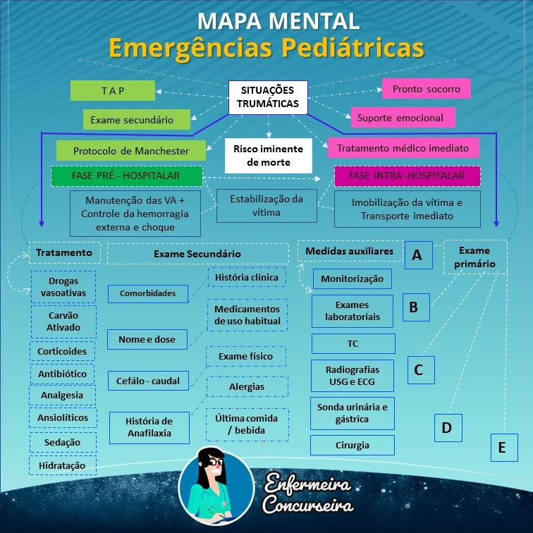 Mapa Mental de Emergências Pediátricas | Enfermagem