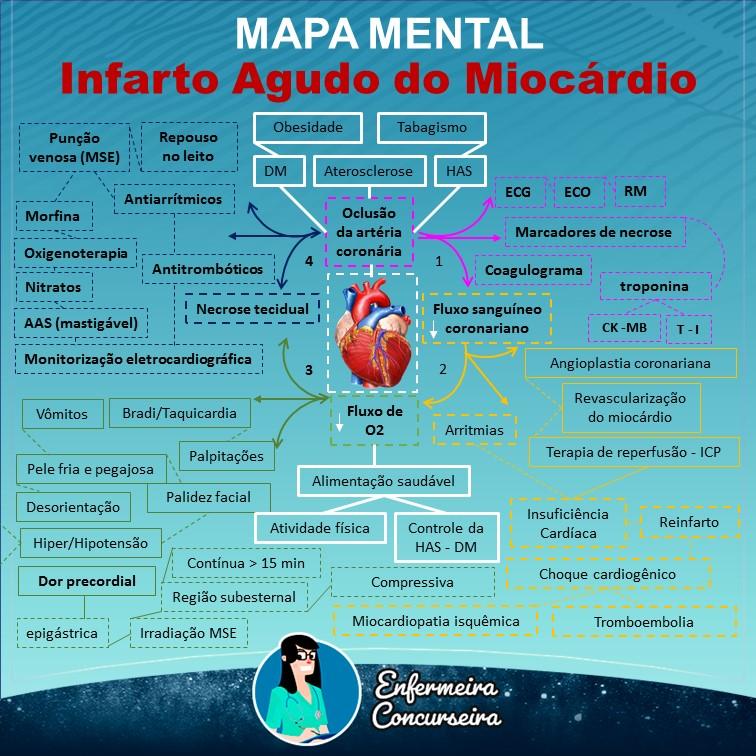 Mapa Mental de Infarto Agudo do Miocárdio | Enfermagem