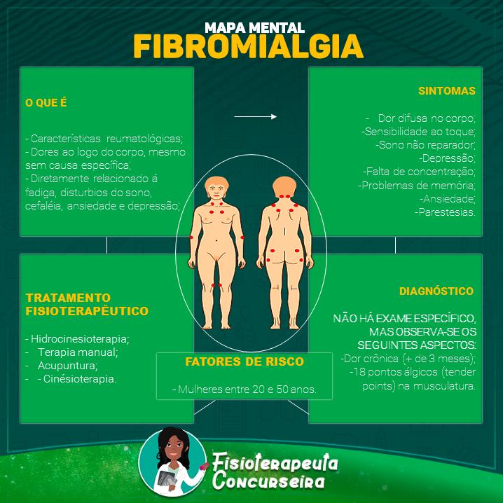 Mapa Mental de Fibromialgia | Fisioterapia