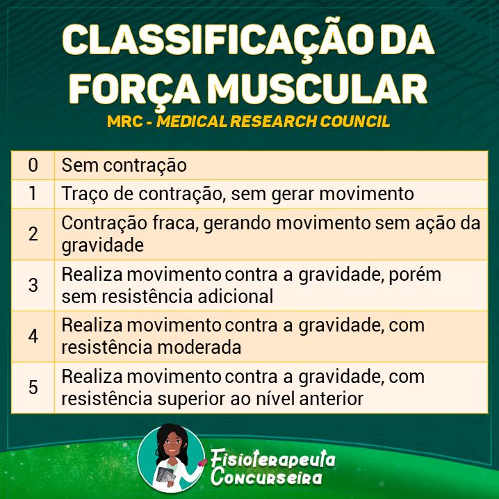 Resumo da Classificação da Força Muscular | Fisioterapia
