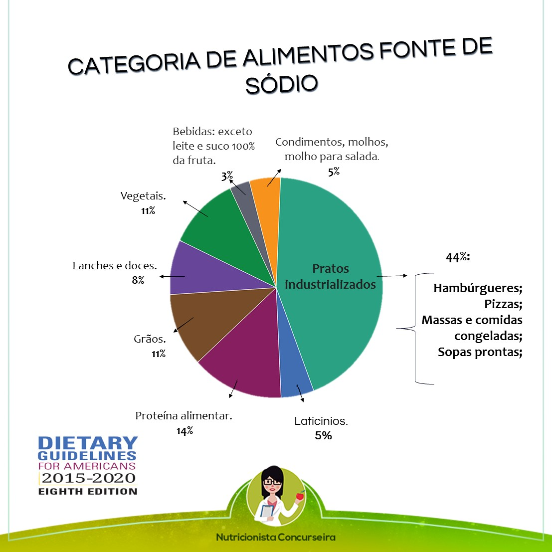 Resumo sobre Sódio: Categorias de alimentos e como reduzir a ingestão| Nutrição