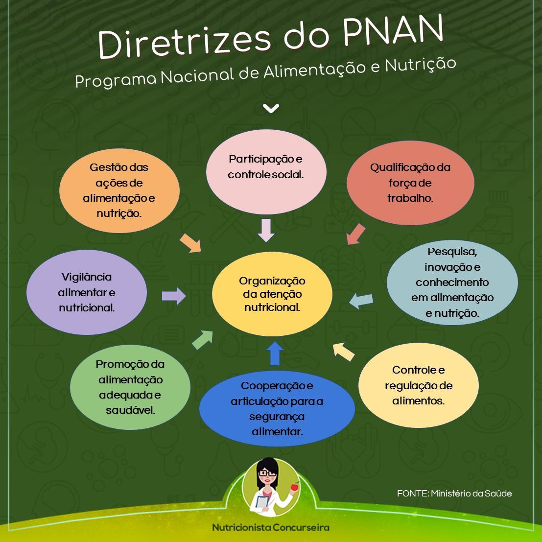 Mapa Mental de PNAN - Programa Nacional de Alimentação e Nutrição