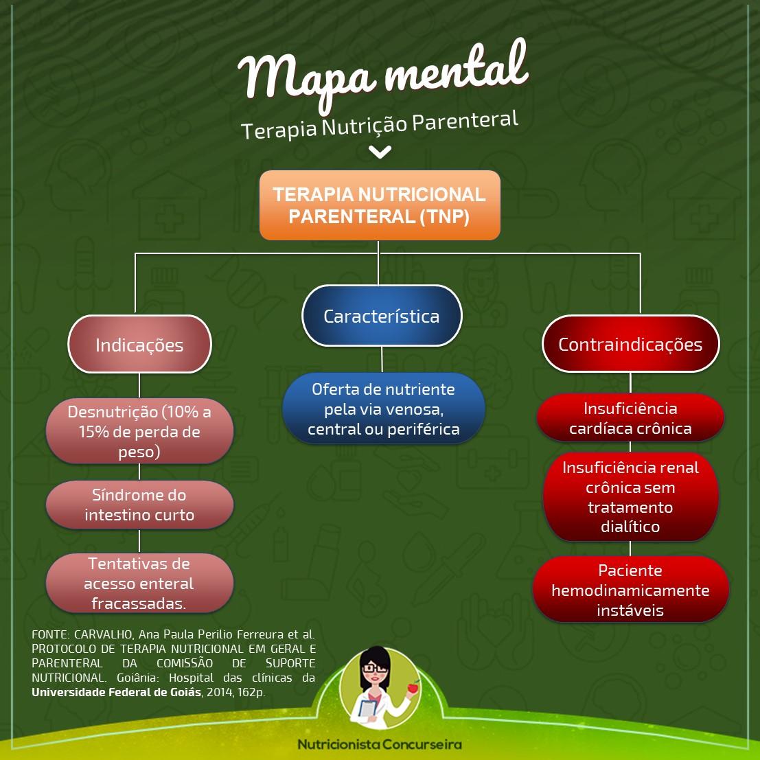 Mapa Mental de Nutrição Parenteral