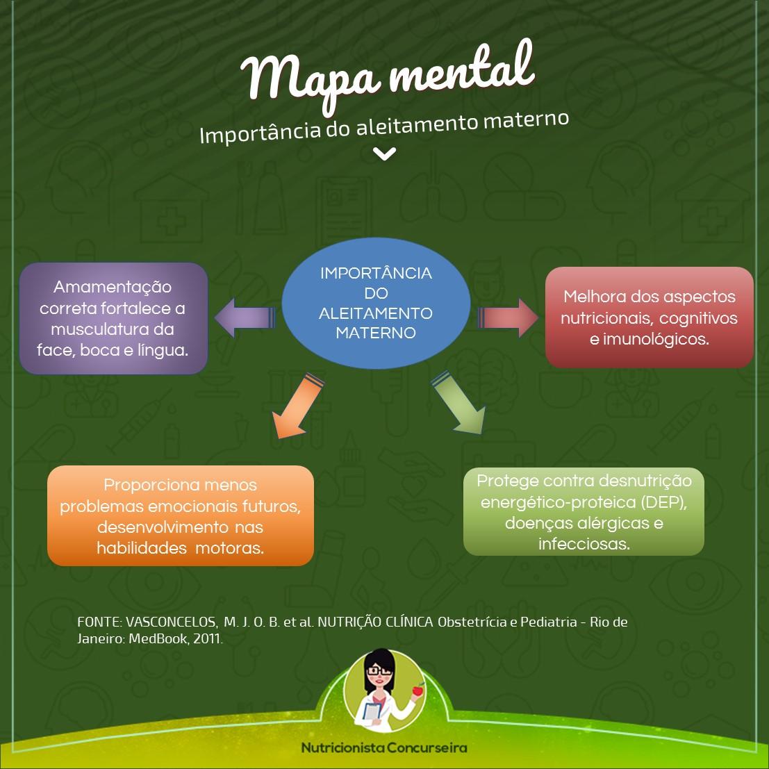 Mapa Mental de Aleitamento Materno