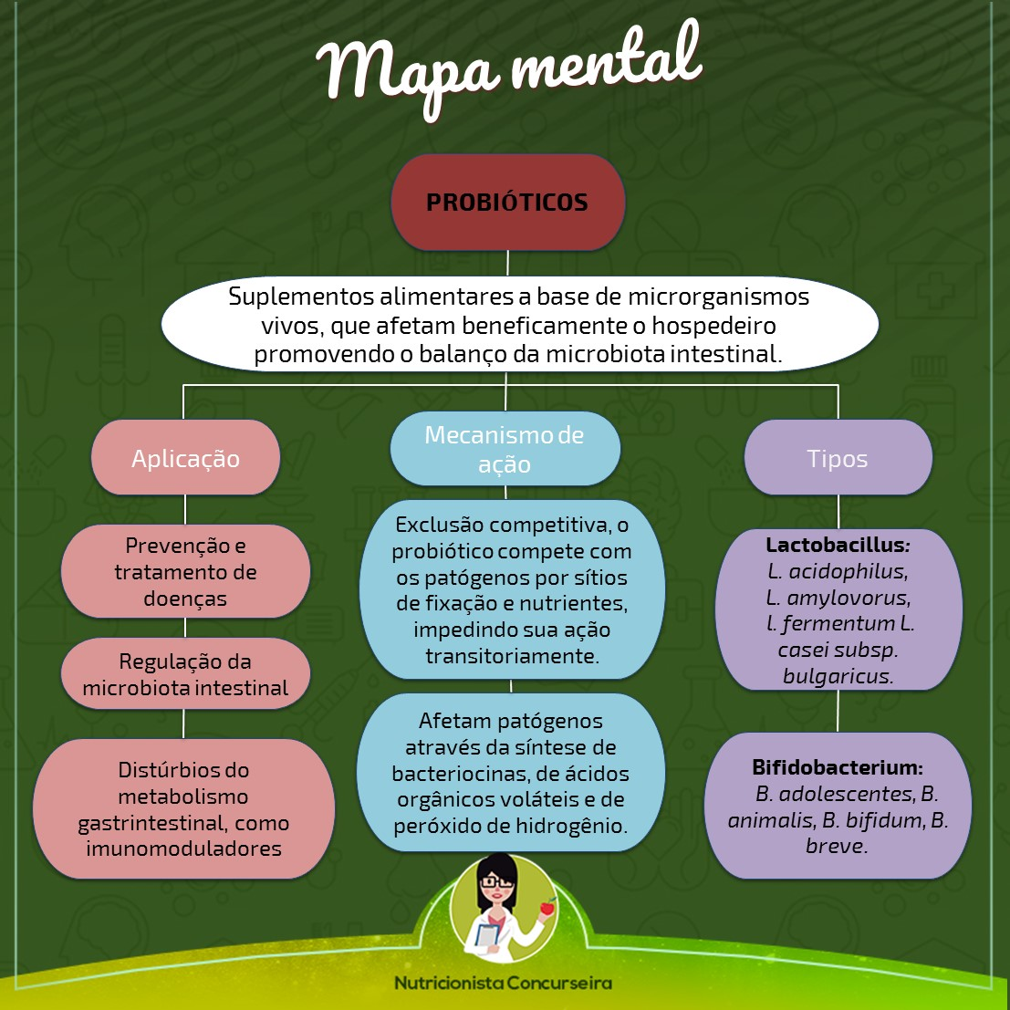 Mapa Mental de Probióticos