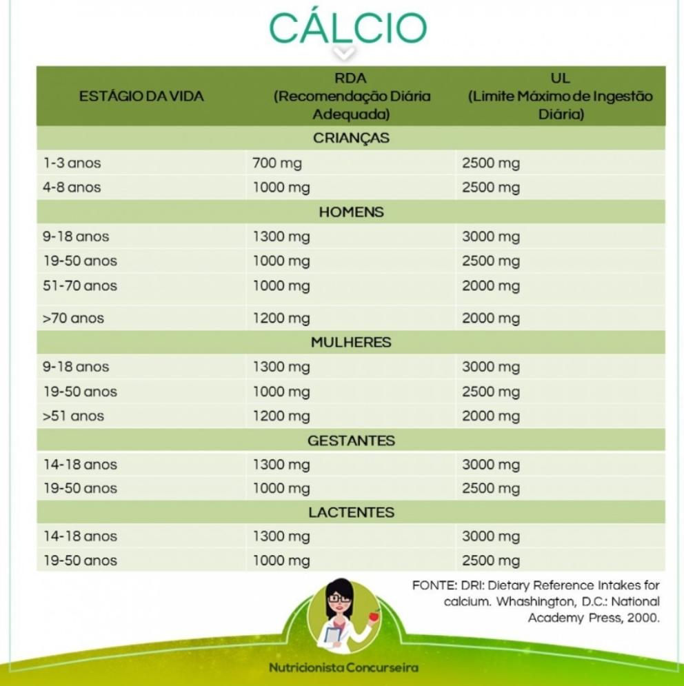 Resumo sobre Cálcio: Tabela de Recomendação e Alimentos | Nutrição