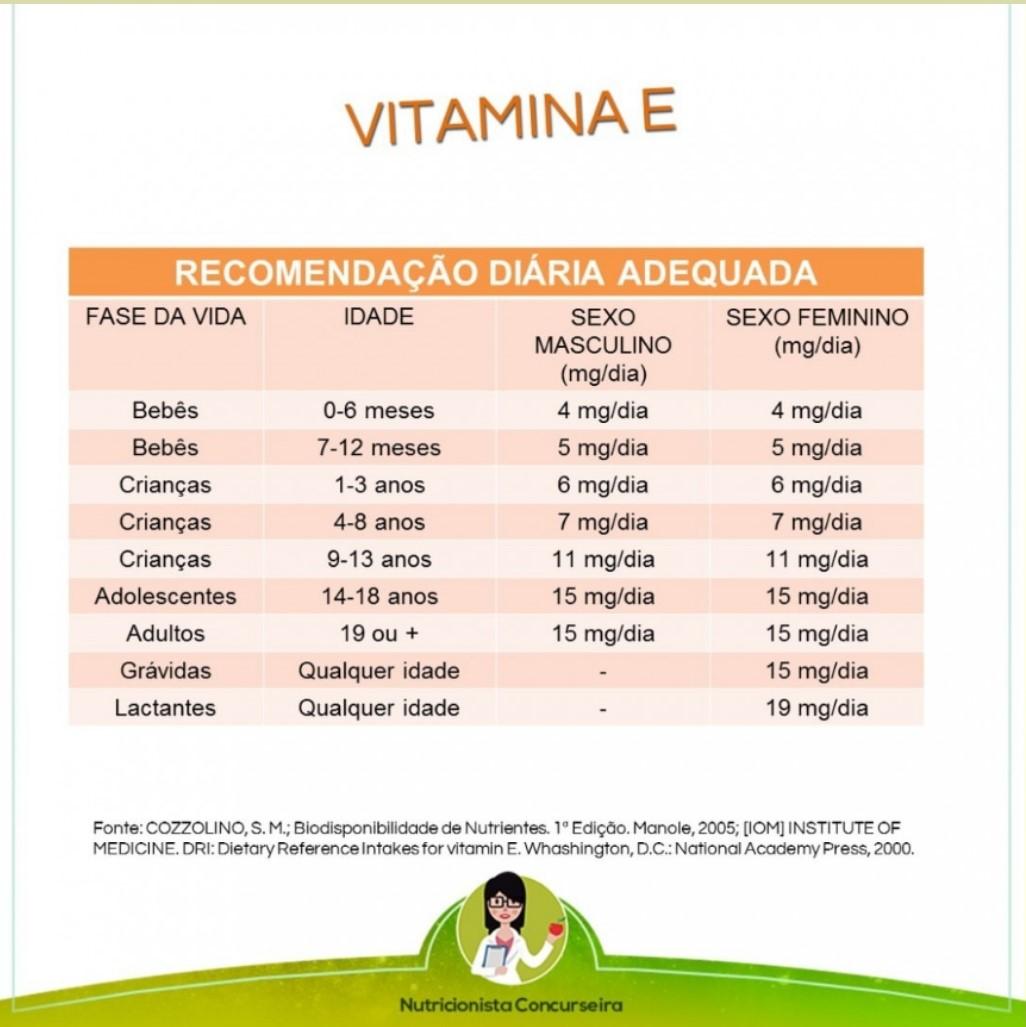 Resumo sobre Vitamina E: Recomendações e Curiosidades | Nutrição
