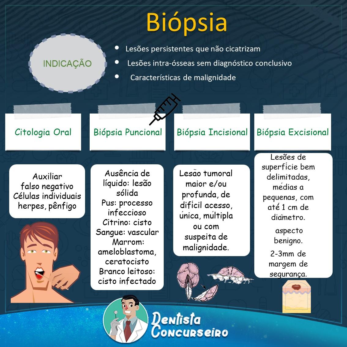 Mapa Mental de Biópsia | Odontologia