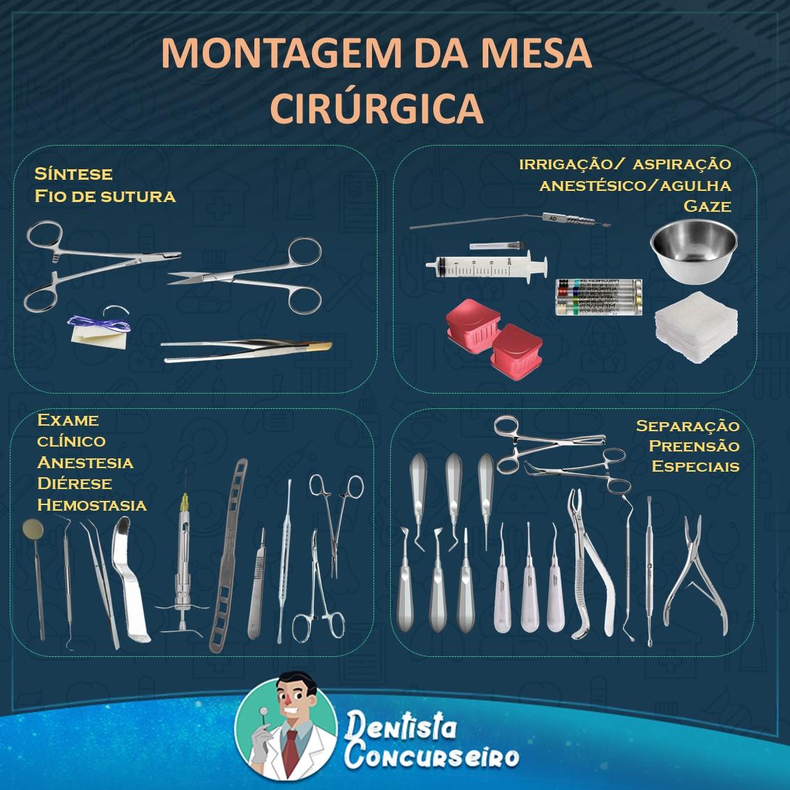 Resumo de Montagem da Mesa Cirúrgica   Odontologia
