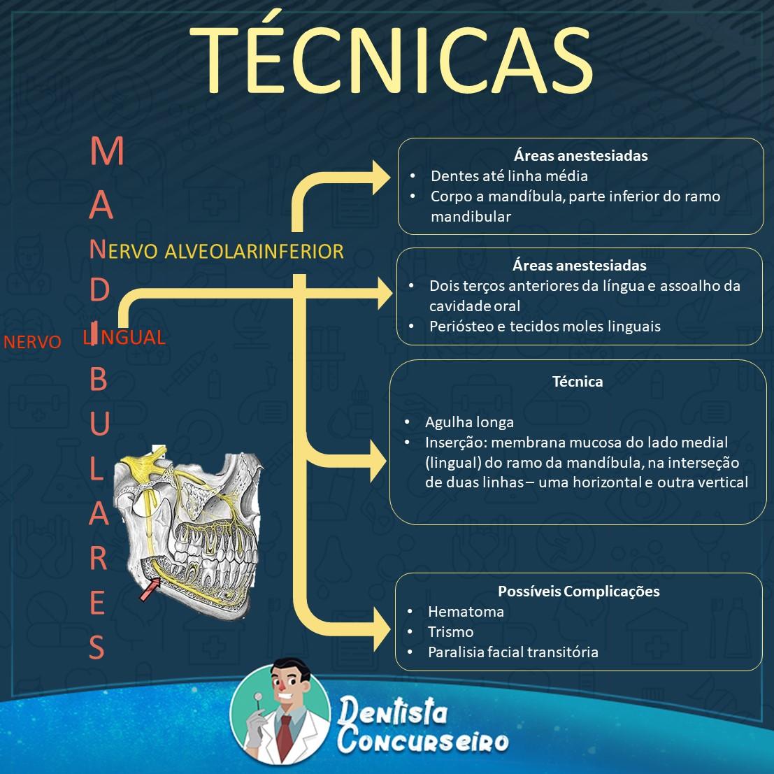 Resumo de Técnicas Anestésicas Mandibulares | Odontologia