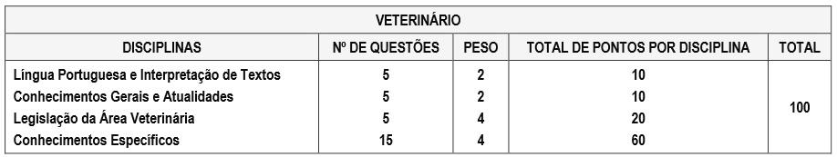 Distribuição das questões na prova para profissionais de Veterinária