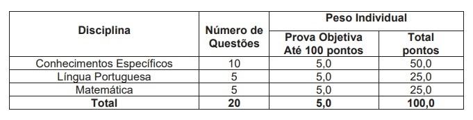 Tabela: distribuição das questões na Prova Objetiva