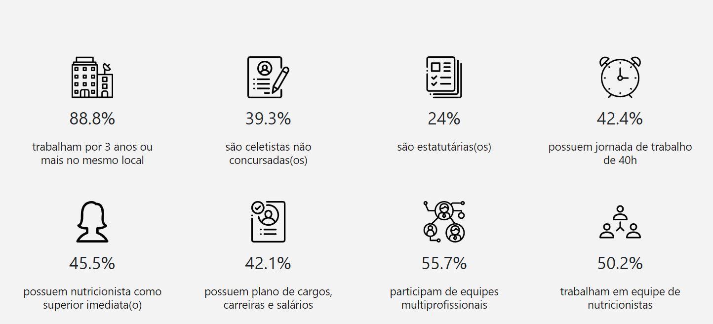 Distribuição das relações de trabalho dos nutricionistas.