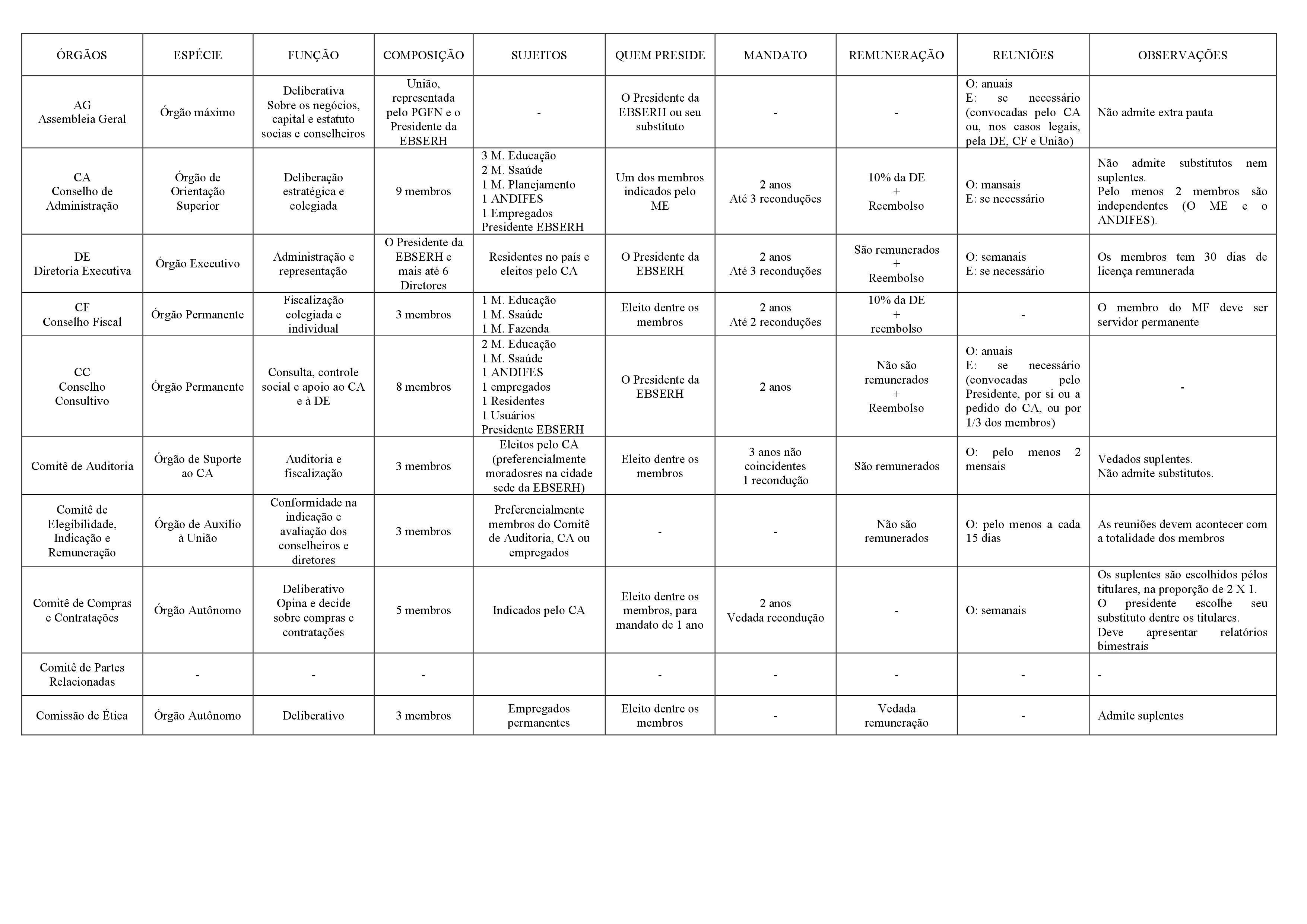 Tabela - Órgãos Estatutários da EBSERH