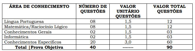 Tabela: Entenda como serão divididas as questões e os pontos na Prova Objetiva