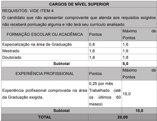 Tabela: Confira o barema para avaliação dos títulos e experiências apresentadas no currículo
