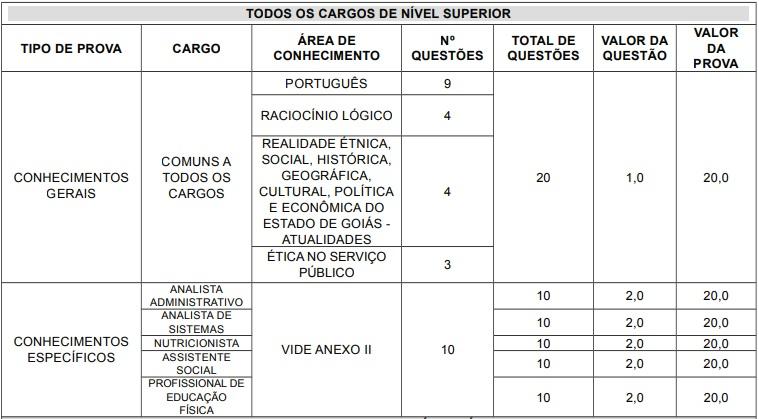 Tabela: confira os conteúdos que serão cobrados na Prova Objetiva do Concurso Segplan - Goiás