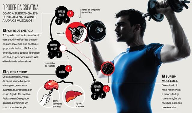 Vegetarianos rendem menos nos exercícios físicos?